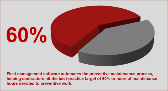 Preventive Maintenance Graph
